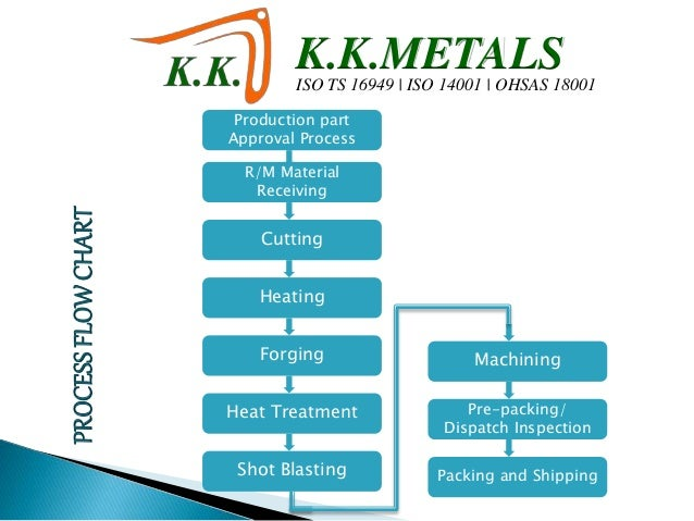 forging manufacturers in india k k metals rh slideshare net TS 16949 Map ISO 16949 9001