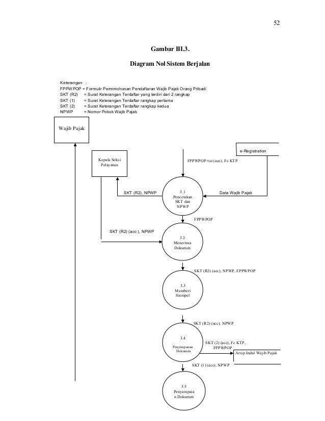 Kkp bsi bogor pratama cibinong 52 gambar iii3 diagram nol sistem berjalan ccuart Choice Image