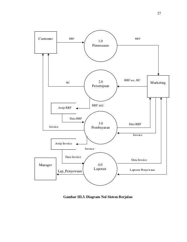 Kkpmi thanks contoh kkp nya laporan penyewaan 38 27 gambar iii3 diagram nol sistem berjalan ccuart Choice Image