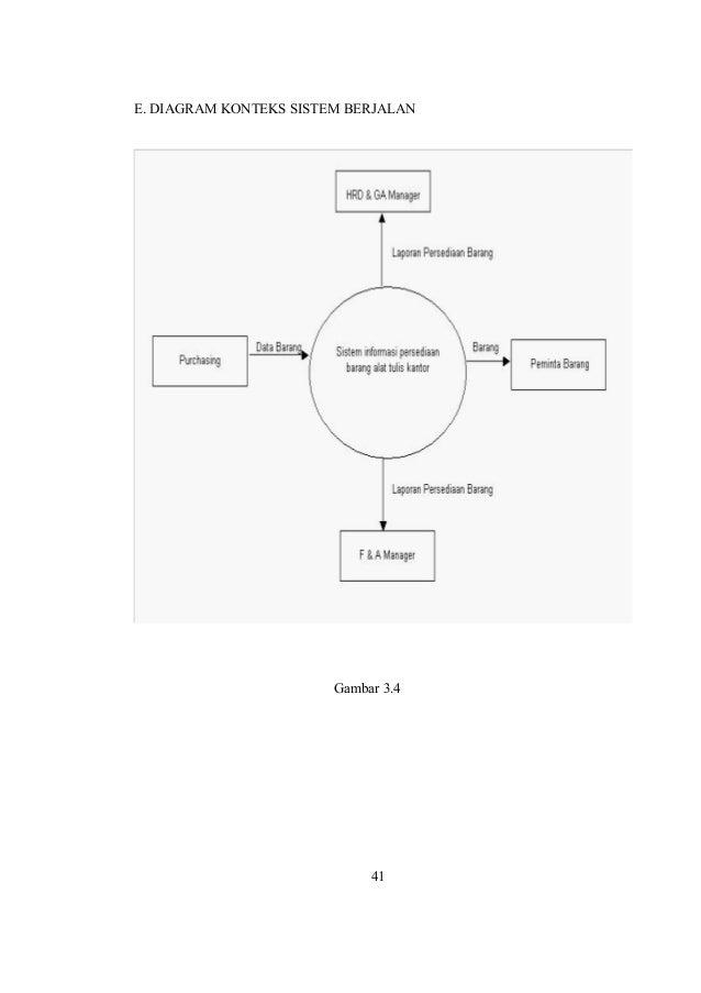 Kkp revisi e diagram konteks sistem berjalan gambar 34 41 ccuart Images