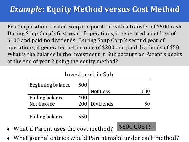 Liquidating dividends cost method of accounting