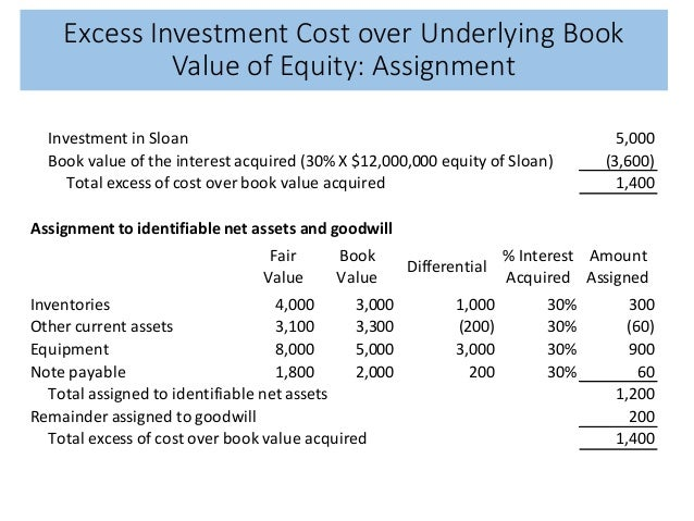 excess of investment cost over book What is a 'carrying value' if a company purchases a patent or some other intellectual property item, the formula for carrying value is original cost less amortization expense intangible assets are amortized over an estimate of useful life.