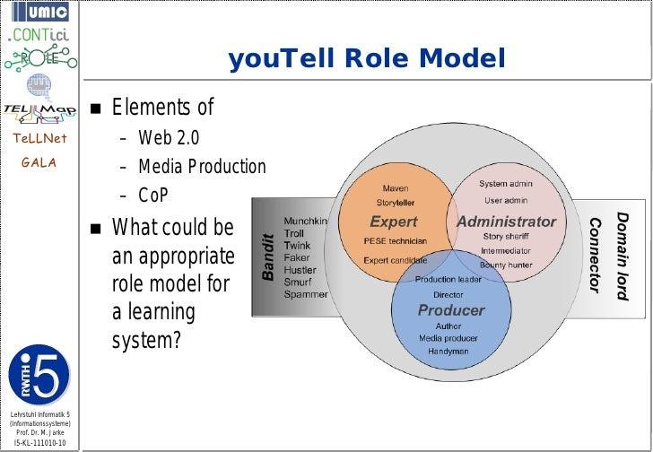 youTell Role Model                            Elements ofTeLLNet                      – Web 2.0    GALA                  ...