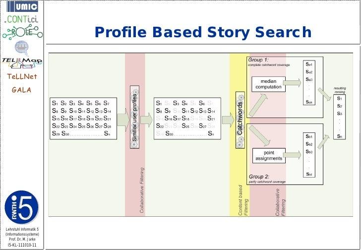 Profile Based Story SearchTeLLNet    GALALehrstuhl Informatik 5(Informationssysteme)   Prof. Dr. M. Jarke I5-KL-111010-11
