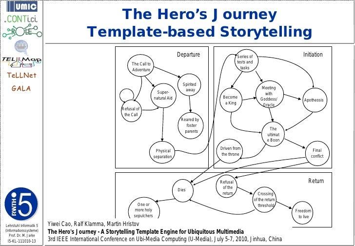 The Hero's Journey                                         Template-based Storytelling                                    ...