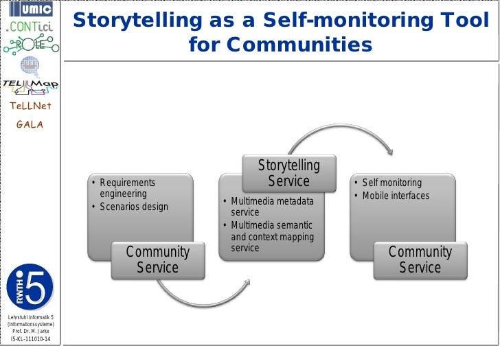 Storytelling as a Self-monitoring Tool                                    for CommunitiesTeLLNet    GALA                  ...