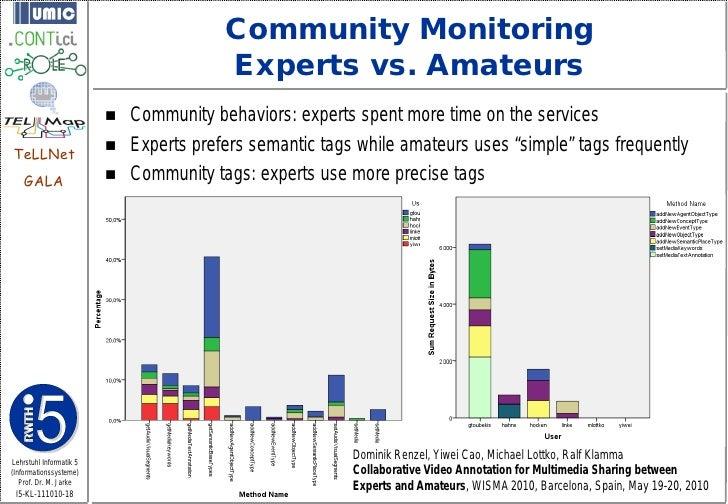 Community Monitoring                                         Experts vs. Amateurs                            Community be...