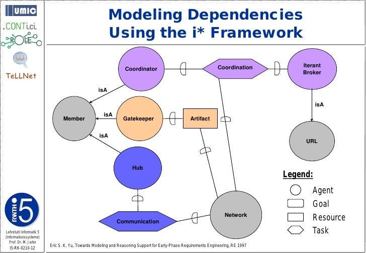 Modeling Dependencies                                                         Using the i* Framework                      ...