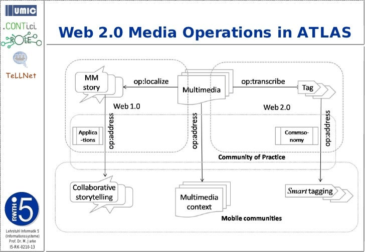 Web 2.0 Media Operations in ATLAS  TeLLNet     Lehrstuhl Informatik 5 (Informationssysteme)    Prof. Dr. M. Jarke   I5-RK-...