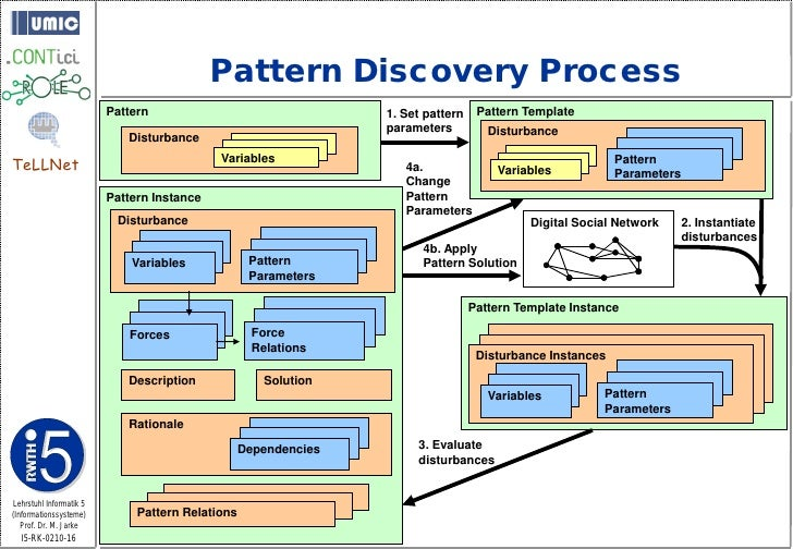 Pattern Discovery Process                          Pattern                                 1. Set pattern    Pattern Templ...