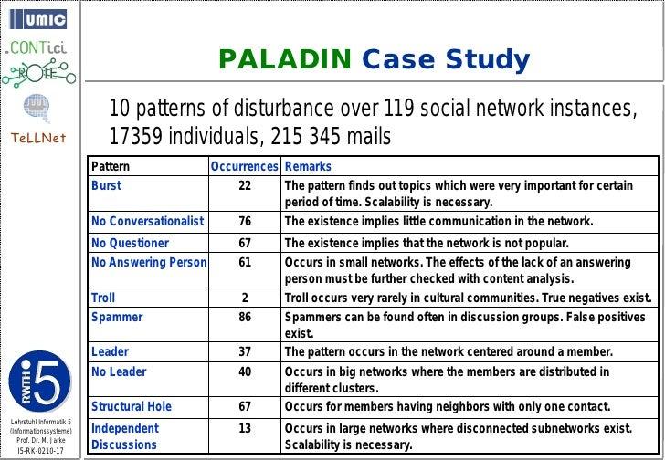 PALADIN Case Study                             10 patterns of disturbance over 119 social network instances, TeLLNet      ...