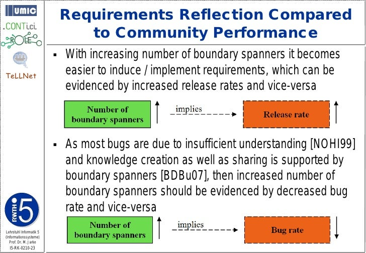 Requirements Reflection Compared                                 to Community Performance                             Wit...