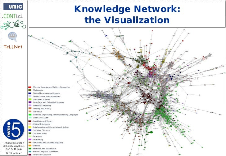 Knowledge Network:                           the Visualization  TeLLNet     Lehrstuhl Informatik 5 (Informationssysteme)  ...