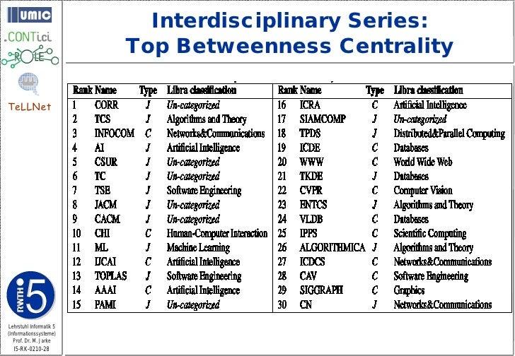 Interdisciplinary Series:                          Top Betweenness Centrality  TeLLNet     Lehrstuhl Informatik 5 (Informa...