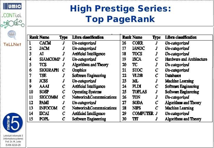 High Prestige Series:                             Top PageRank  TeLLNet     Lehrstuhl Informatik 5 (Informationssysteme)  ...