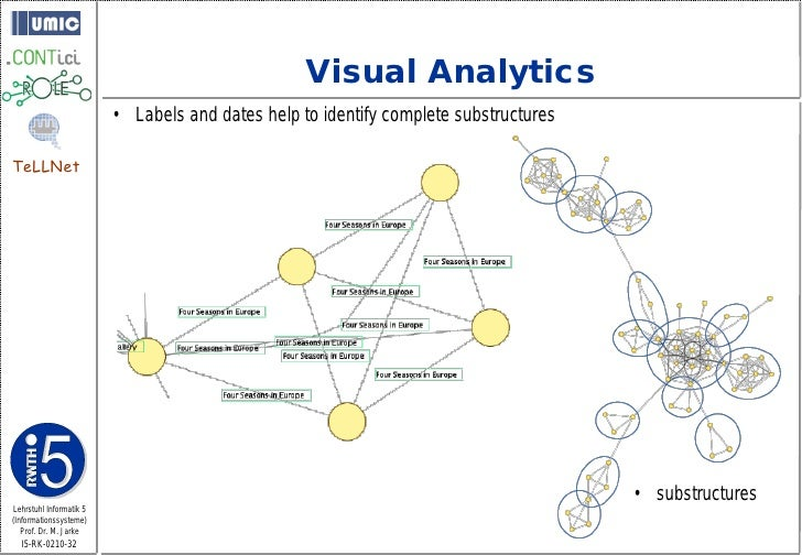 Visual Analytics                          • Labels and dates help to identify complete substructures  TeLLNet             ...