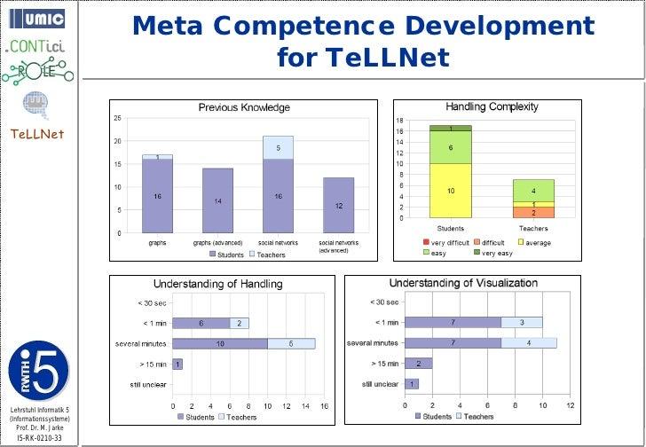 Meta Competence Development                                  for TeLLNet  TeLLNet     Lehrstuhl Informatik 5 (Informations...