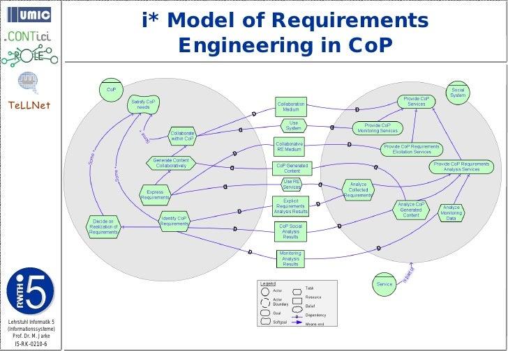i* Model of Requirements                              Engineering in CoP  TeLLNet     Lehrstuhl Informatik 5 (Informations...