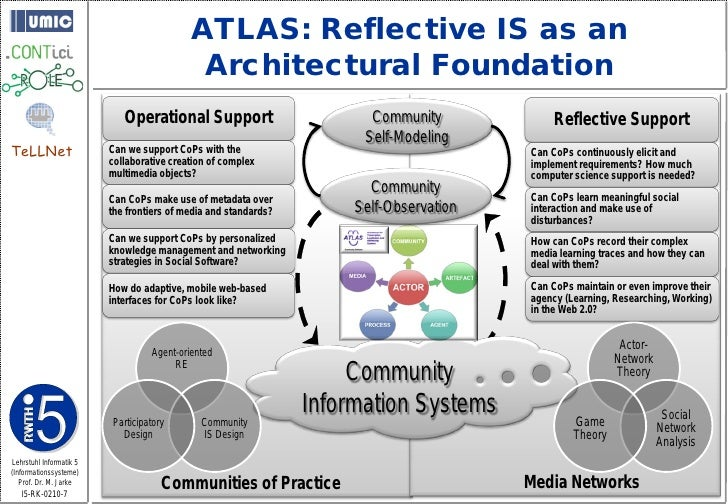 ATLAS: Reflective IS as an                                             Architectural Foundation                           ...