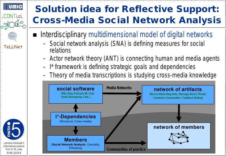 Solution idea for Reflective Support:                          Cross-Media Social Network Analysis                        ...