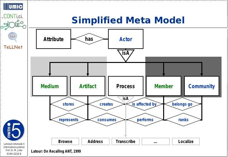 Simplified Meta Model                                 Attribute                 has               Actor TeLLNet           ...