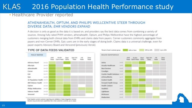 15 2016 Population Health Performance study • Healthcare Provider reported