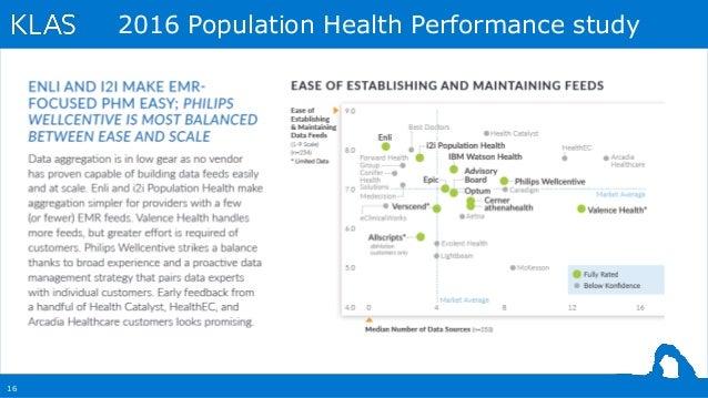 16 2016 Population Health Performance study