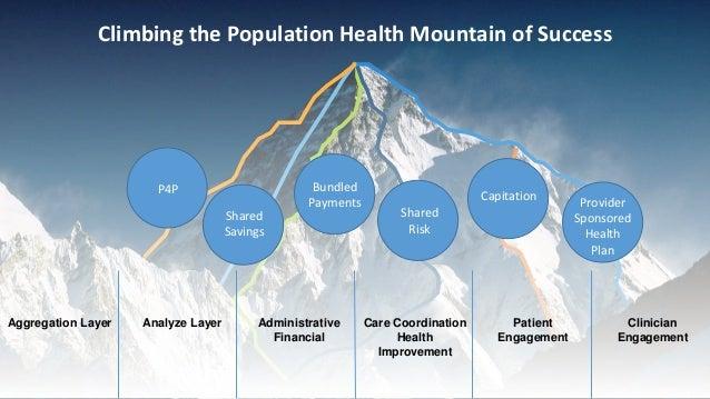 2 Aggregation Layer Care Coordination Health Improvement Patient Engagement Clinician Engagement Administrative Financial ...
