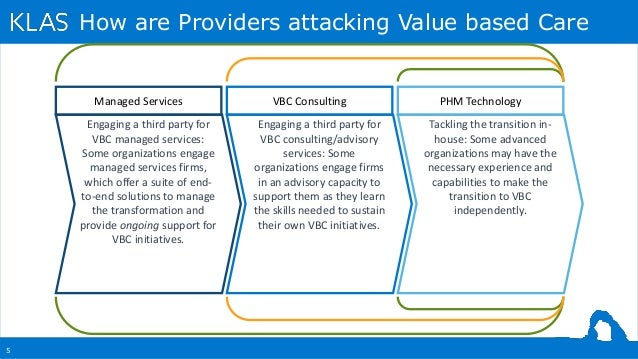 5 How are Providers attacking Value based Care Engaging a third party for VBC managed services: Some organizations engage ...