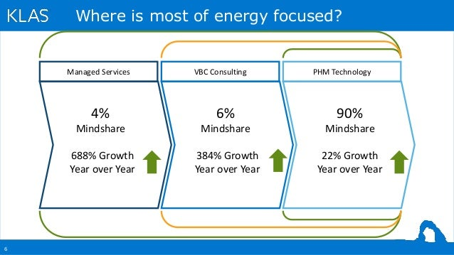 6 Where is most of energy focused? Managed Services VBC Consulting PHM Technology 90% Mindshare 6% Mindshare 4% Mindshare ...