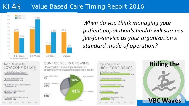Riding the VBC Waves When do you think managing your patient population's health will surpass fee-for-service as your orga...