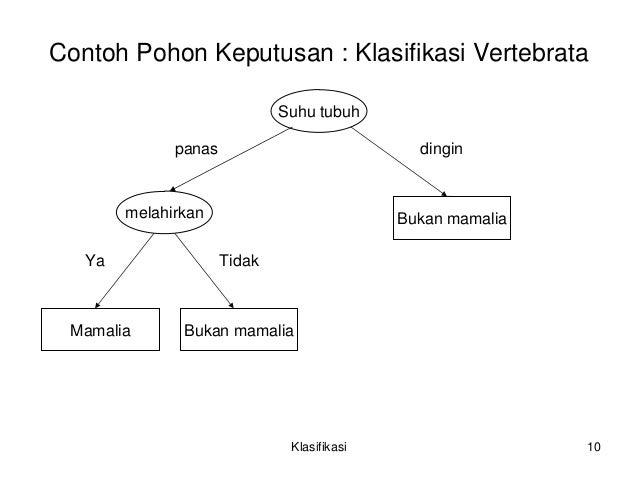 Klasifikasi pohon keputusan klasifikasi 9 10 contohpohonkeputusan klasifikasivertebratasuhutubuhmelahirkansuhutubuhbukanmamaliabukanmamaliamamaliapanasdinginyatidak klasifikasi 10 ccuart Gallery