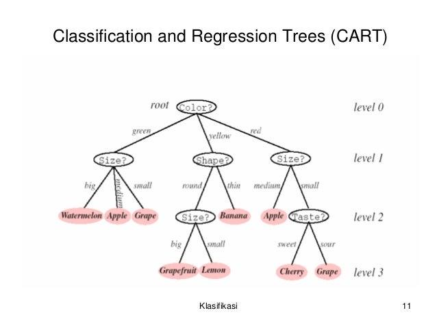 Klasifikasi pohon keputusan contohpohonkeputusan klasifikasivertebratasuhutubuhmelahirkansuhutubuhbukanmamaliabukanmamaliamamaliapanasdinginyatidak klasifikasi 10 11 ccuart Gallery