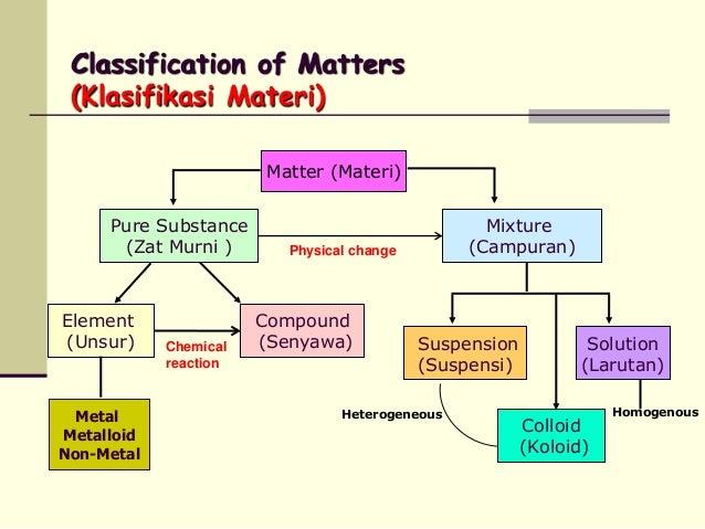 Klasifikasi materi ccuart Image collections