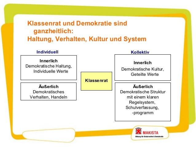 Klassenrat und Demokratie sind  ganzheitlich:Haltung, Verhalten, Kultur und System     Individuell                        ...