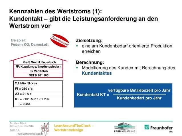 Dr. Klaus Erlach © Fraunhofer IPA 2016 LeanAroundTheClock – WertstromdesignFolie 10 www.wertstromdesign.de Zielsetzung:  ...