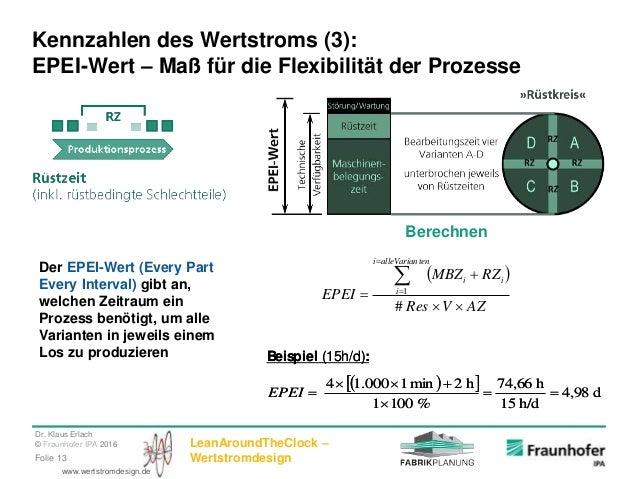 Dr. Klaus Erlach © Fraunhofer IPA 2016 LeanAroundTheClock – WertstromdesignFolie 13 www.wertstromdesign.de Kennzahlen des ...