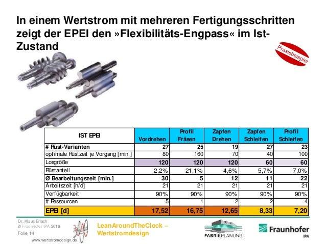 Dr. Klaus Erlach © Fraunhofer IPA 2016 LeanAroundTheClock – WertstromdesignFolie 14 www.wertstromdesign.de In einem Wertst...
