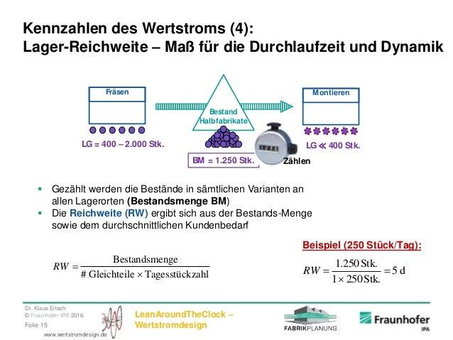 Dr. Klaus Erlach © Fraunhofer IPA 2016 LeanAroundTheClock – WertstromdesignFolie 15 www.wertstromdesign.de Kennzahlen des ...