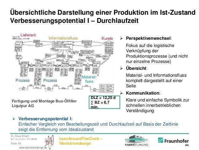 Dr. Klaus Erlach © Fraunhofer IPA 2016 LeanAroundTheClock – WertstromdesignFolie 16 www.wertstromdesign.de Praxisbeispiel:...