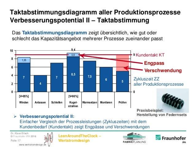 Dr. Klaus Erlach © Fraunhofer IPA 2016 LeanAroundTheClock – WertstromdesignFolie 17 www.wertstromdesign.de 7 4 7 8,5 7,5 6...