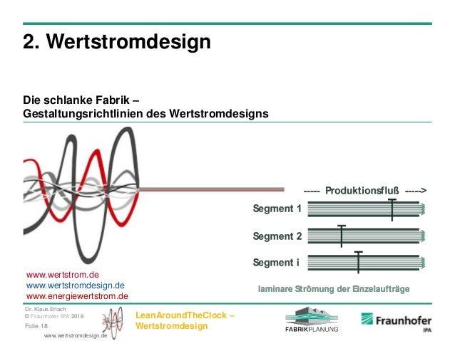 Dr. Klaus Erlach © Fraunhofer IPA 2016 LeanAroundTheClock – WertstromdesignFolie 18 www.wertstromdesign.de 2. Wertstromdes...