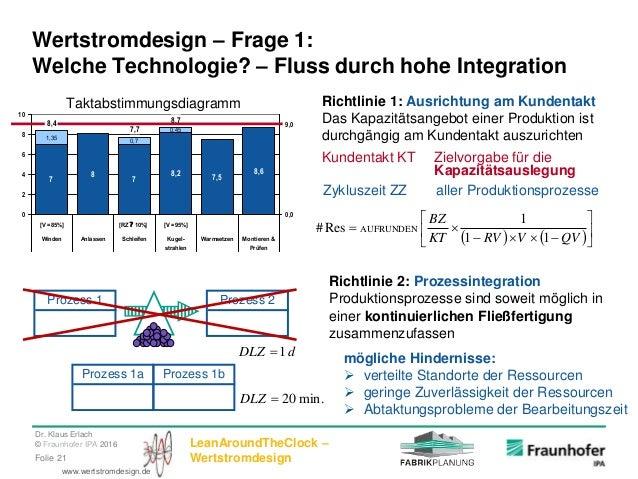 Dr. Klaus Erlach © Fraunhofer IPA 2016 LeanAroundTheClock – WertstromdesignFolie 21 www.wertstromdesign.de Wertstromdesign...