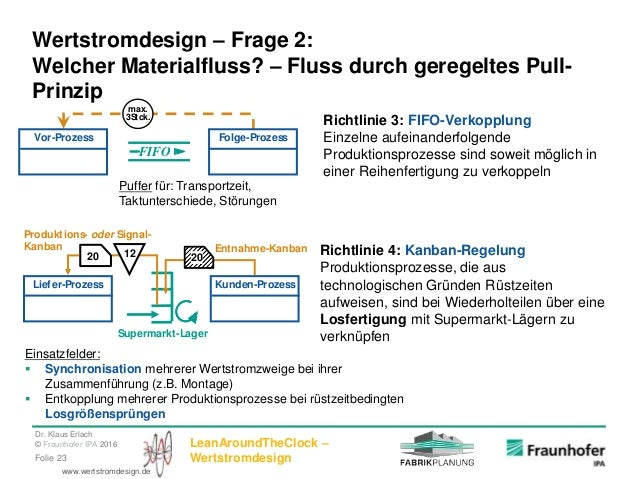 Dr. Klaus Erlach © Fraunhofer IPA 2016 LeanAroundTheClock – WertstromdesignFolie 23 www.wertstromdesign.de Wertstromdesign...