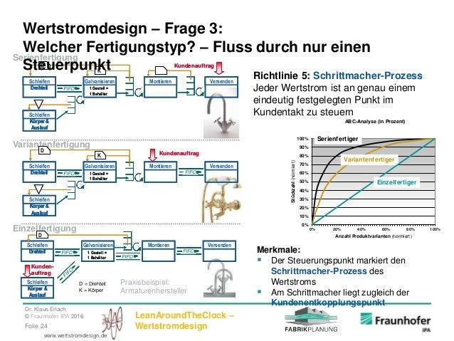 Dr. Klaus Erlach © Fraunhofer IPA 2016 LeanAroundTheClock – WertstromdesignFolie 24 www.wertstromdesign.de Praxisbeispiel:...