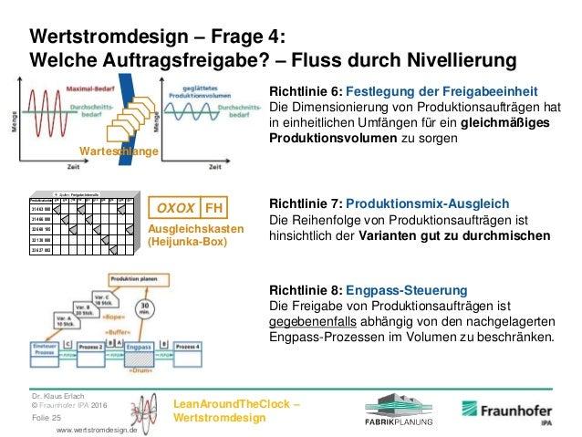Dr. Klaus Erlach © Fraunhofer IPA 2016 LeanAroundTheClock – WertstromdesignFolie 25 www.wertstromdesign.de Wertstromdesign...