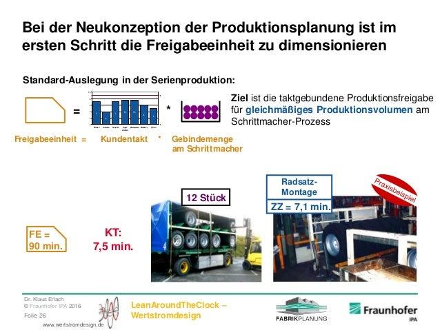 Dr. Klaus Erlach © Fraunhofer IPA 2016 LeanAroundTheClock – WertstromdesignFolie 26 www.wertstromdesign.de Bei der Neukonz...