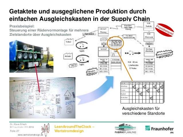 Dr. Klaus Erlach © Fraunhofer IPA 2016 LeanAroundTheClock – WertstromdesignFolie 27 www.wertstromdesign.de Getaktete und a...