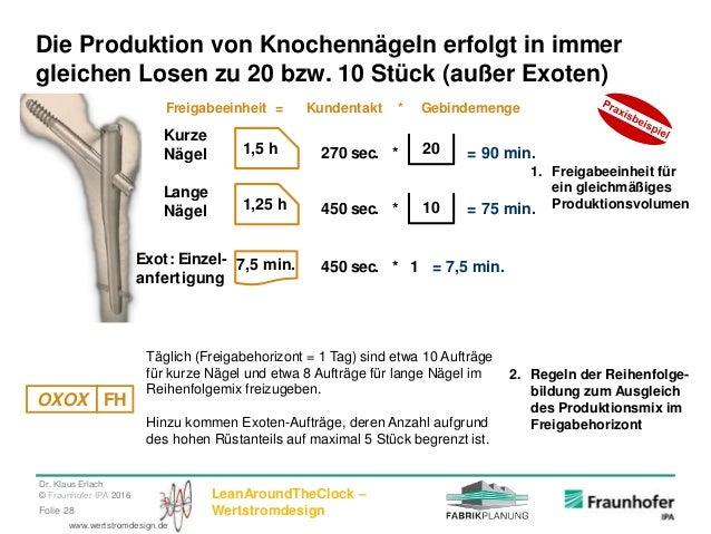 Dr. Klaus Erlach © Fraunhofer IPA 2016 LeanAroundTheClock – WertstromdesignFolie 28 www.wertstromdesign.de Die Produktion ...