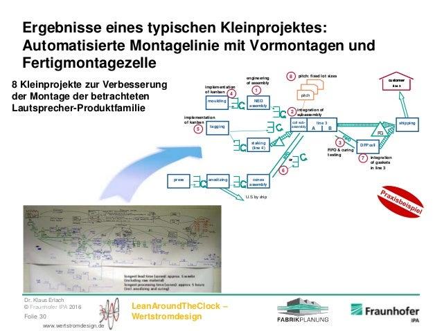 Dr. Klaus Erlach © Fraunhofer IPA 2016 LeanAroundTheClock – WertstromdesignFolie 30 www.wertstromdesign.de Ergebnisse eine...